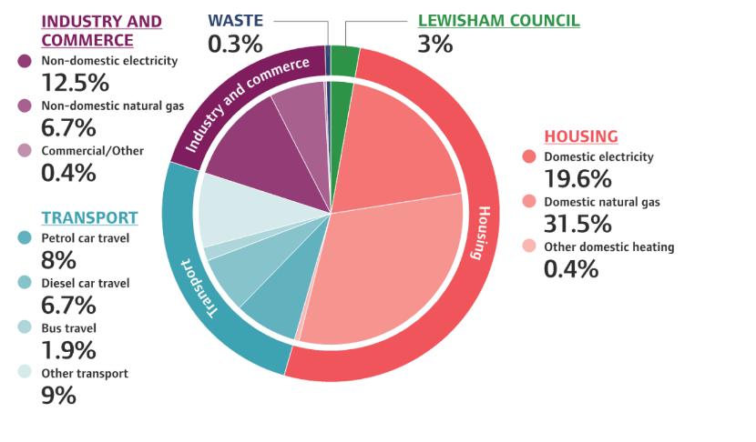 Lewisham emissions chart